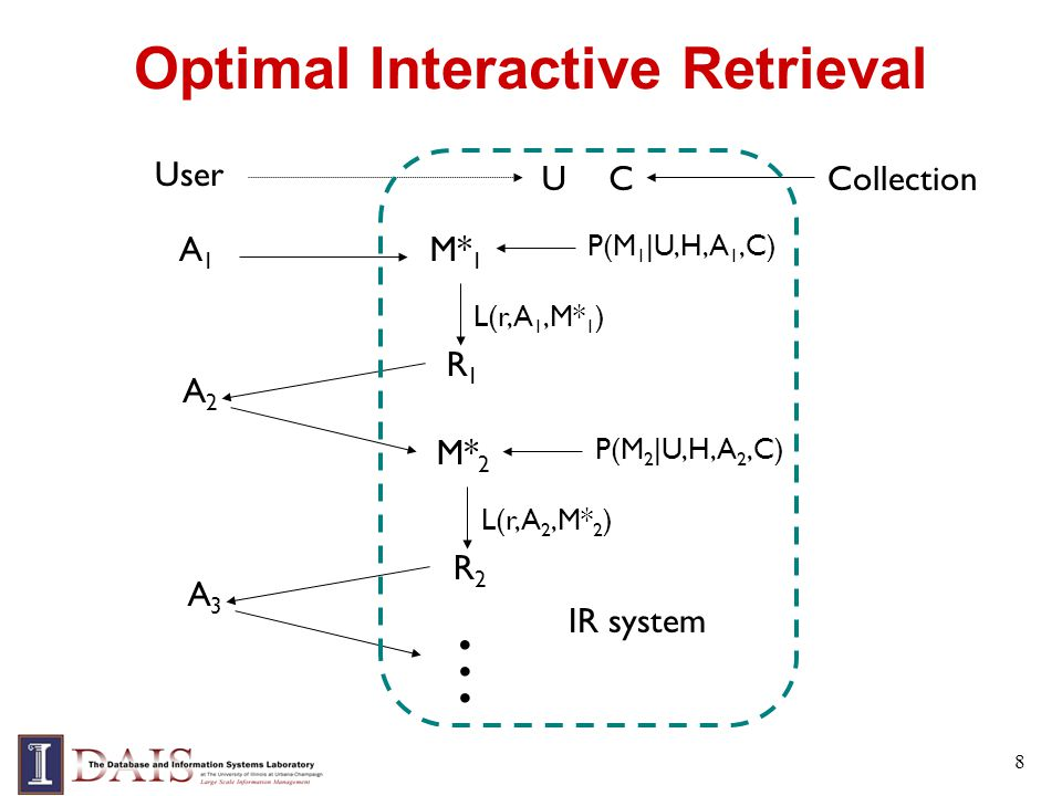 8 Optimal Interactive Retrieval User A1A1 UC M* 1 P(M 1 |U,H,A 1,C) L(r,A 1,M* 1 ) R1R1 A2A2 L(r,A 2,M* 2 ) R2R2 M* 2 P(M 2 |U,H,A 2,C) A3A3 … Collection IR system