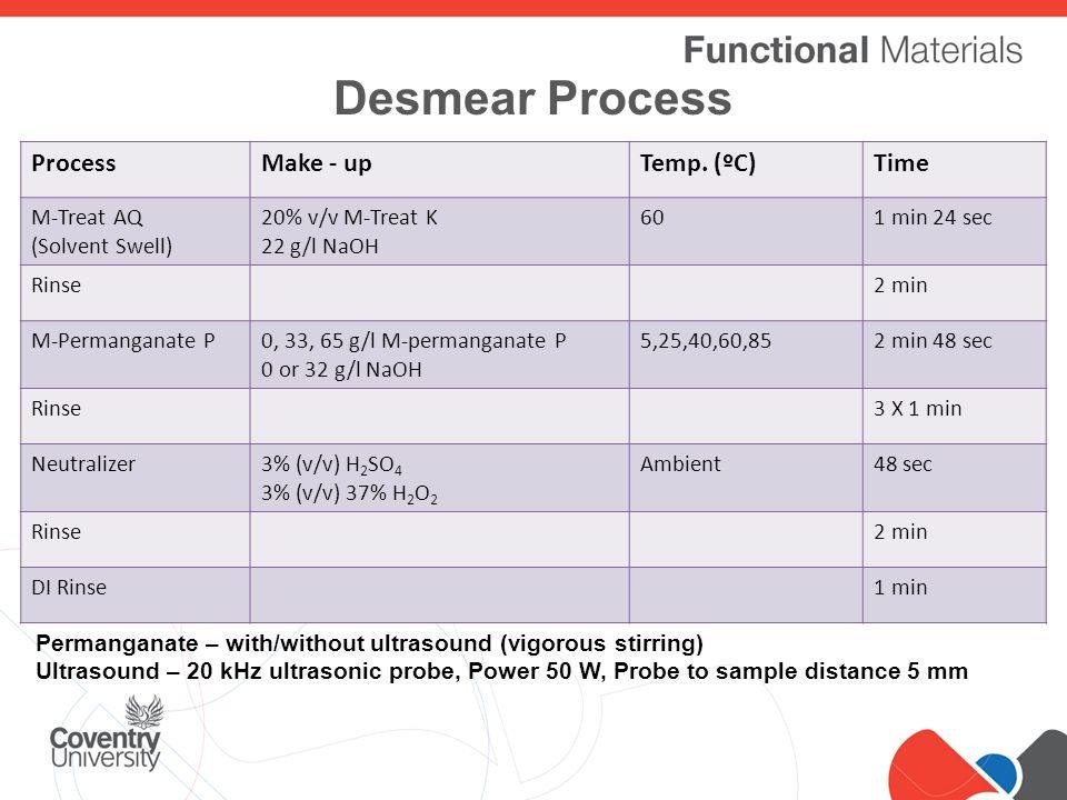 Click to edit Master title style Desmear Process ProcessMake - upTemp.