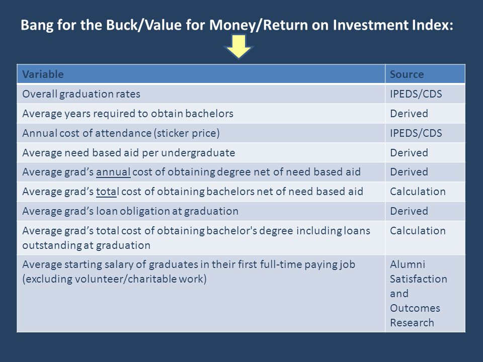 Bang for the Buck/Value for Money/Return on Investment Index: VariableSource Overall graduation ratesIPEDS/CDS Average years required to obtain bachelorsDerived Annual cost of attendance (sticker price)IPEDS/CDS Average need based aid per undergraduateDerived Average grads annual cost of obtaining degree net of need based aidDerived Average grads total cost of obtaining bachelors net of need based aidCalculation Average grads loan obligation at graduationDerived Average grads total cost of obtaining bachelor s degree including loans outstanding at graduation Calculation Average starting salary of graduates in their first full-time paying job (excluding volunteer/charitable work) Alumni Satisfaction and Outcomes Research