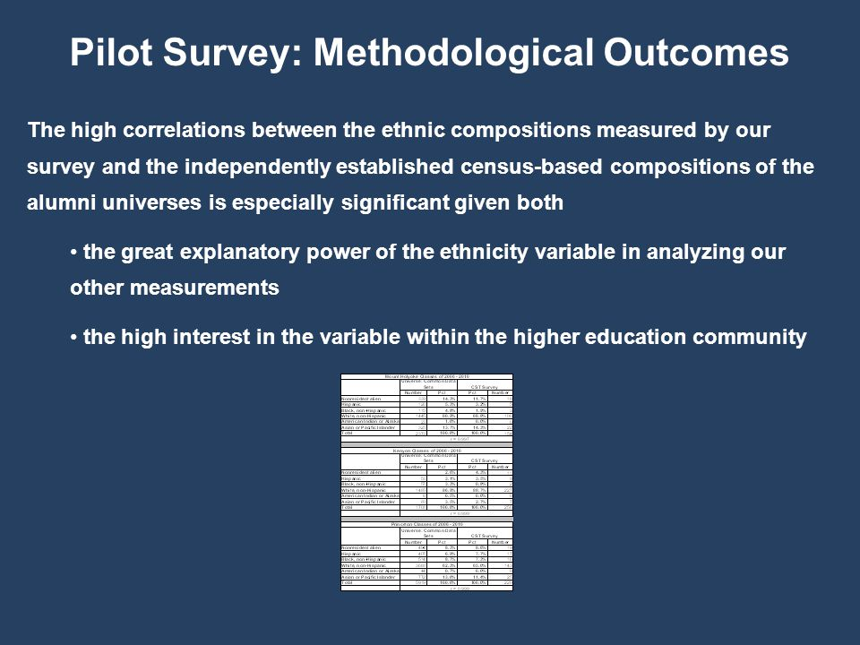 The high correlations between the ethnic compositions measured by our survey and the independently established census-based compositions of the alumni universes is especially significant given both the great explanatory power of the ethnicity variable in analyzing our other measurements the high interest in the variable within the higher education community Pilot Survey: Methodological Outcomes