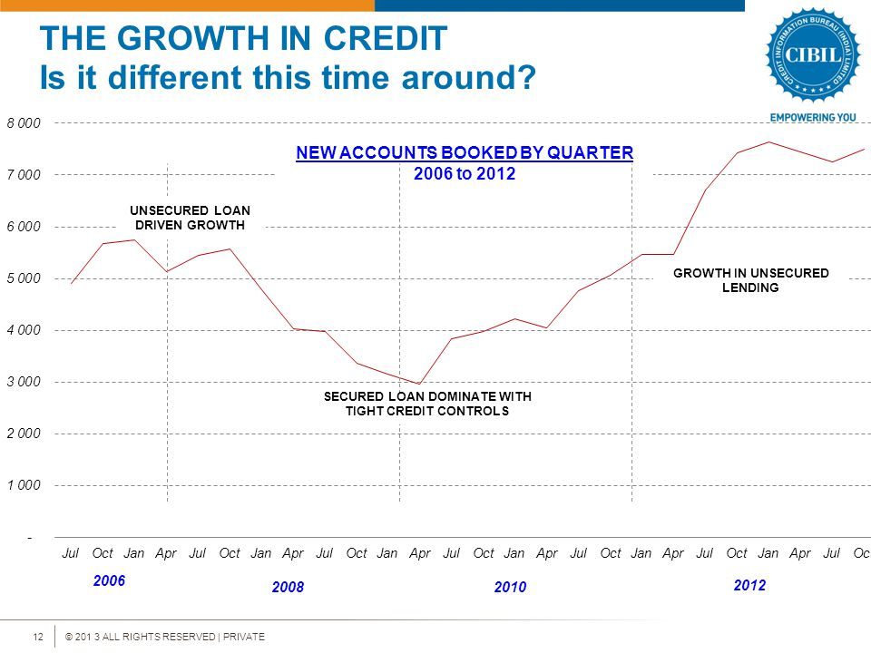 © 201 3 ALL RIGHTS RESERVED | PRIVATE12 THE GROWTH IN CREDIT Is it different this time around.