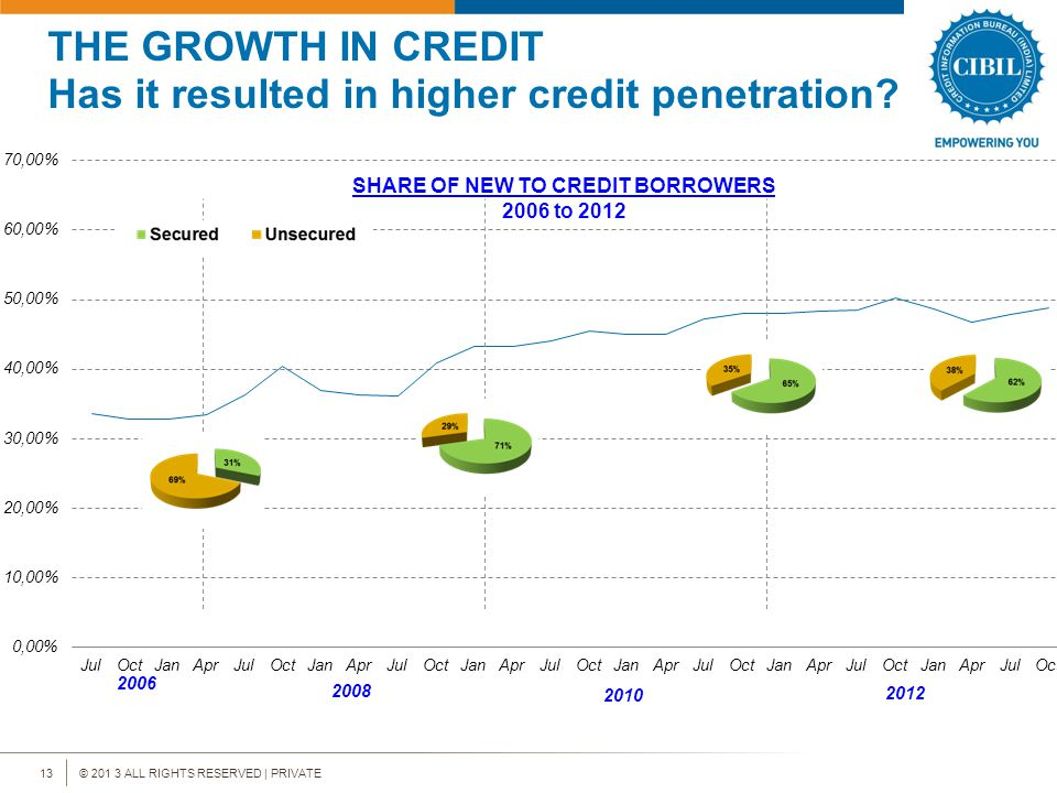 © 201 3 ALL RIGHTS RESERVED | PRIVATE13 THE GROWTH IN CREDIT Has it resulted in higher credit penetration.