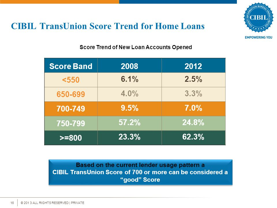 © 201 3 ALL RIGHTS RESERVED | PRIVATE16 CIBIL TransUnion Score Trend for Home Loans Score Trend of New Loan Accounts Opened Based on the current lender usage pattern a CIBIL TransUnion Score of 700 or more can be considered a good Score Based on the current lender usage pattern a CIBIL TransUnion Score of 700 or more can be considered a good Score Score Band20082012 <550 6.1%2.5% 650-699 4.0%3.3% 700-749 9.5%7.0% 750-799 57.2%24.8% >=800 23.3%62.3%