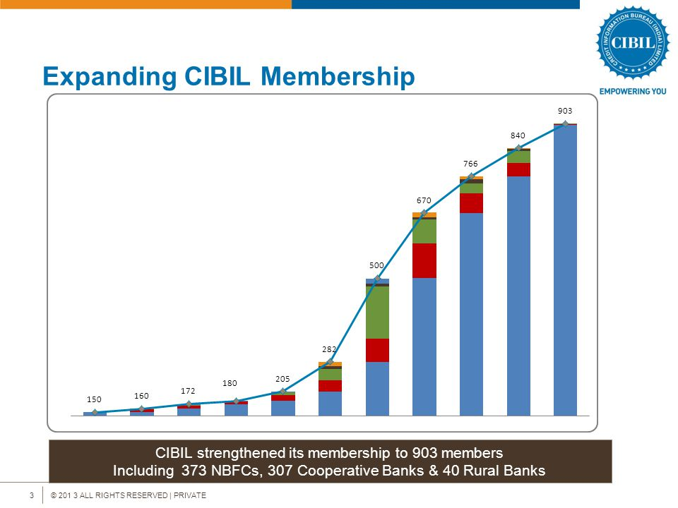 © 201 3 ALL RIGHTS RESERVED | PRIVATE3 Expanding CIBIL Membership CIBIL strengthened its membership to 903 members Including 373 NBFCs, 307 Cooperative Banks & 40 Rural Banks