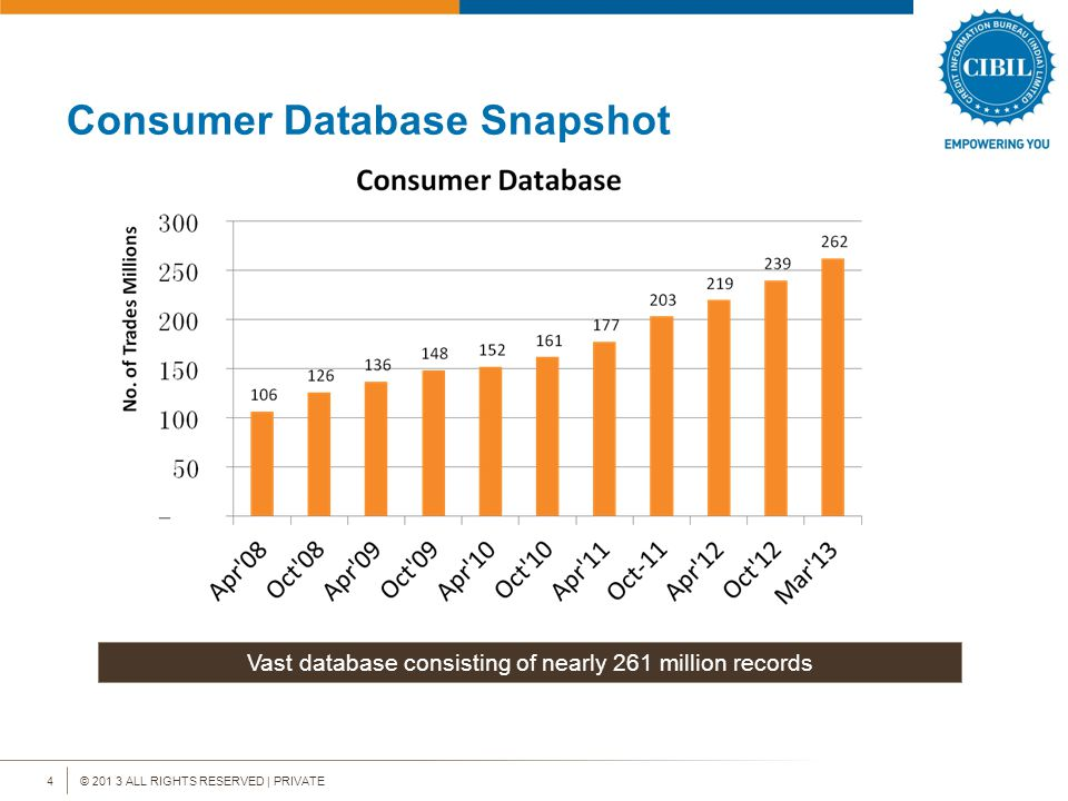 © 201 3 ALL RIGHTS RESERVED | PRIVATE4 Consumer Database Snapshot Vast database consisting of nearly 261 million records