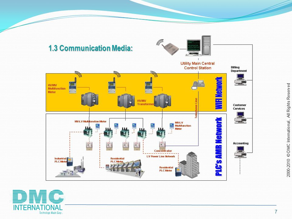 6 1.2 Communication: From Meter to meter: Existing LV power line network. Meters To / From Concentrator: Existing LV power line network. Concentrator