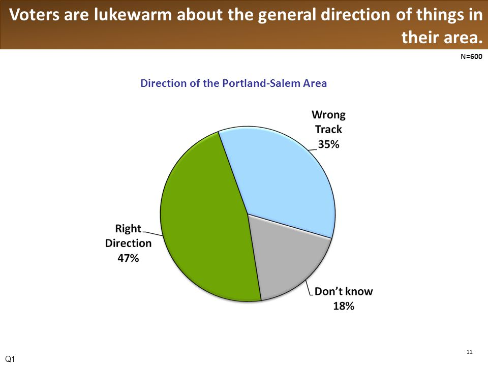 Voters are lukewarm about the general direction of things in their area.