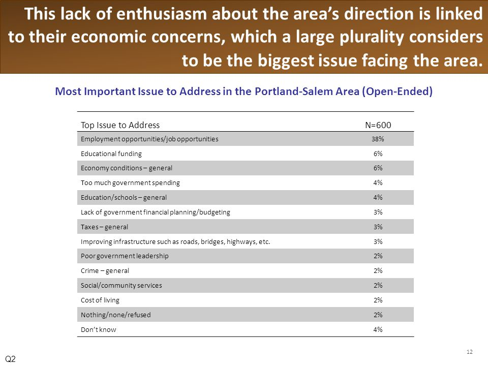 This lack of enthusiasm about the areas direction is linked to their economic concerns, which a large plurality considers to be the biggest issue facing the area.