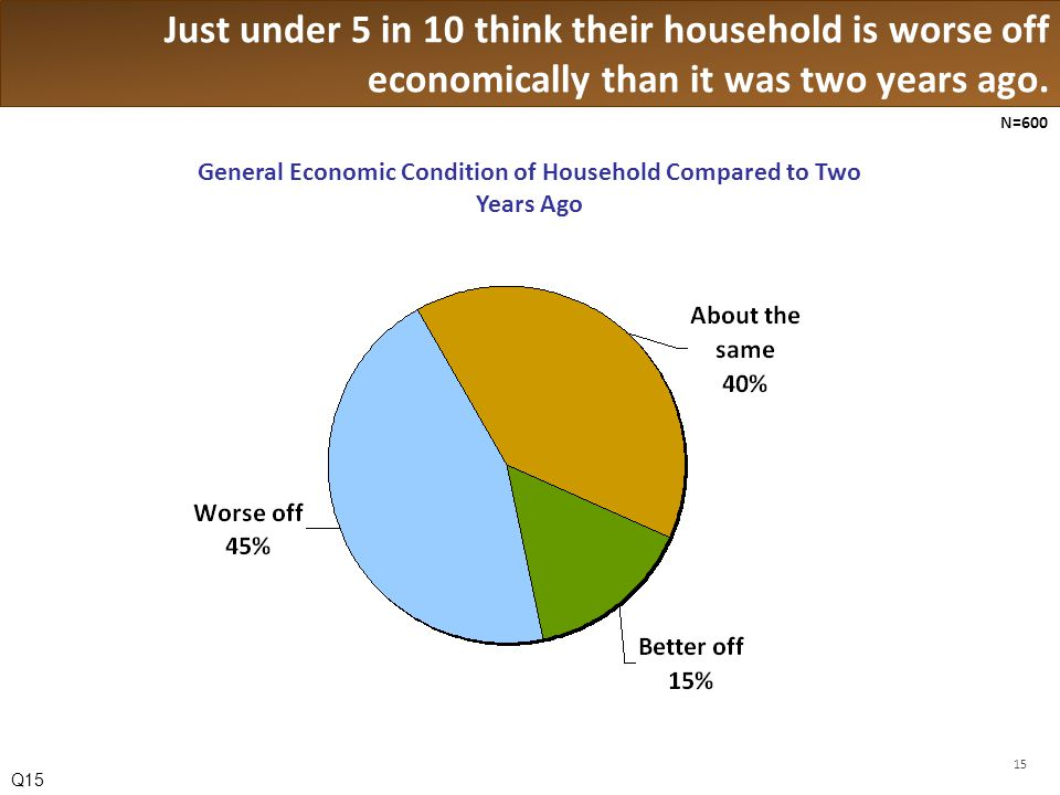 Just under 5 in 10 think their household is worse off economically than it was two years ago.