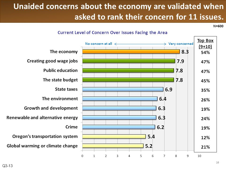 Unaided concerns about the economy are validated when asked to rank their concern for 11 issues.