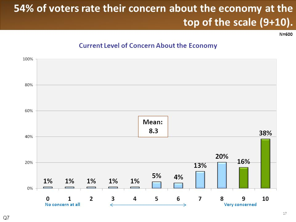 54% of voters rate their concern about the economy at the top of the scale (9+10).