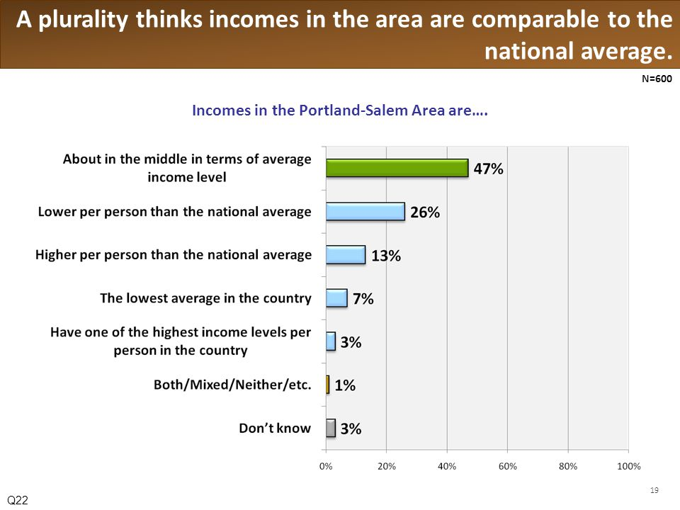 A plurality thinks incomes in the area are comparable to the national average.