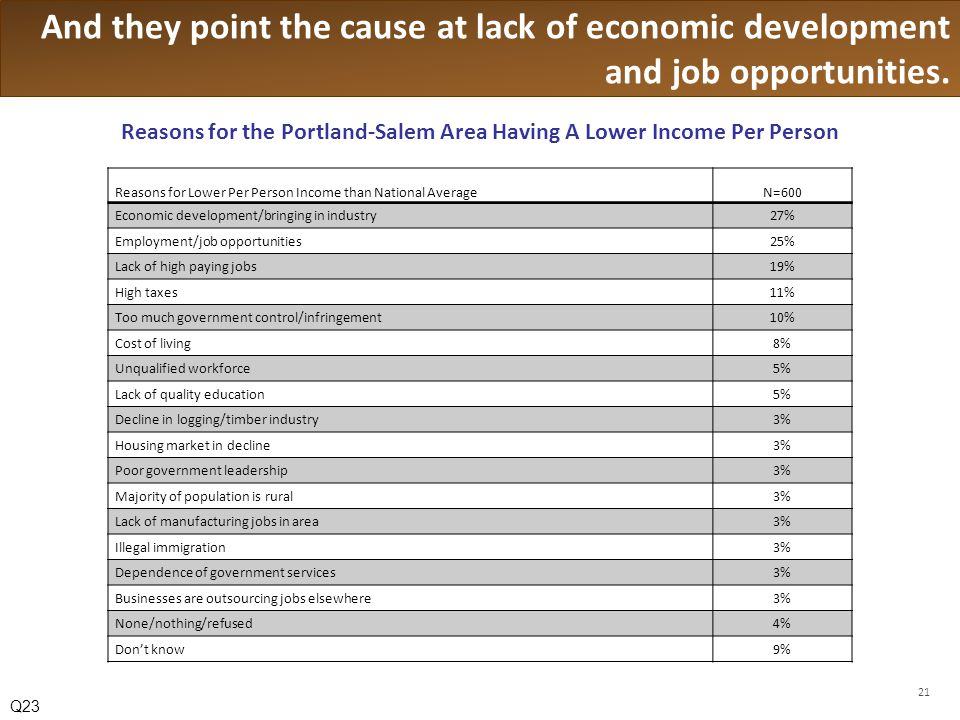 And they point the cause at lack of economic development and job opportunities.