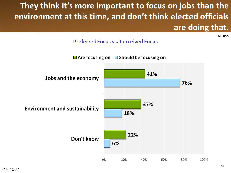 They think its more important to focus on jobs than the environment at this time, and dont think elected officials are doing that.