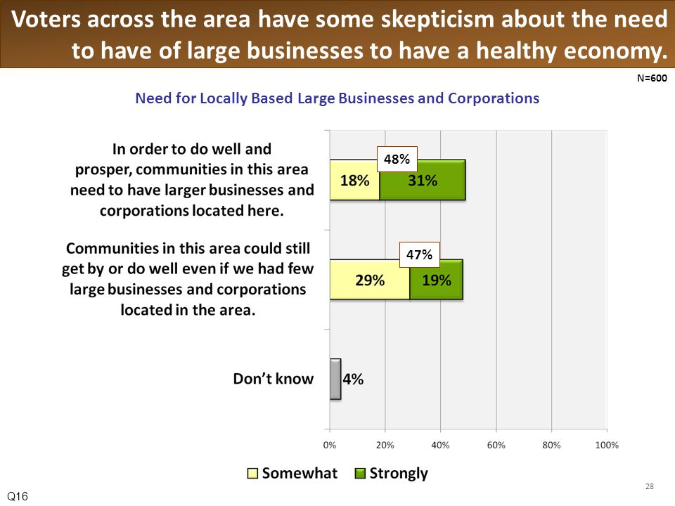 Voters across the area have some skepticism about the need to have of large businesses to have a healthy economy.