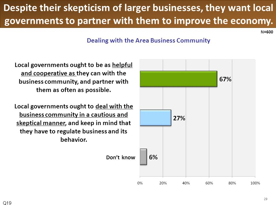 Despite their skepticism of larger businesses, they want local governments to partner with them to improve the economy.