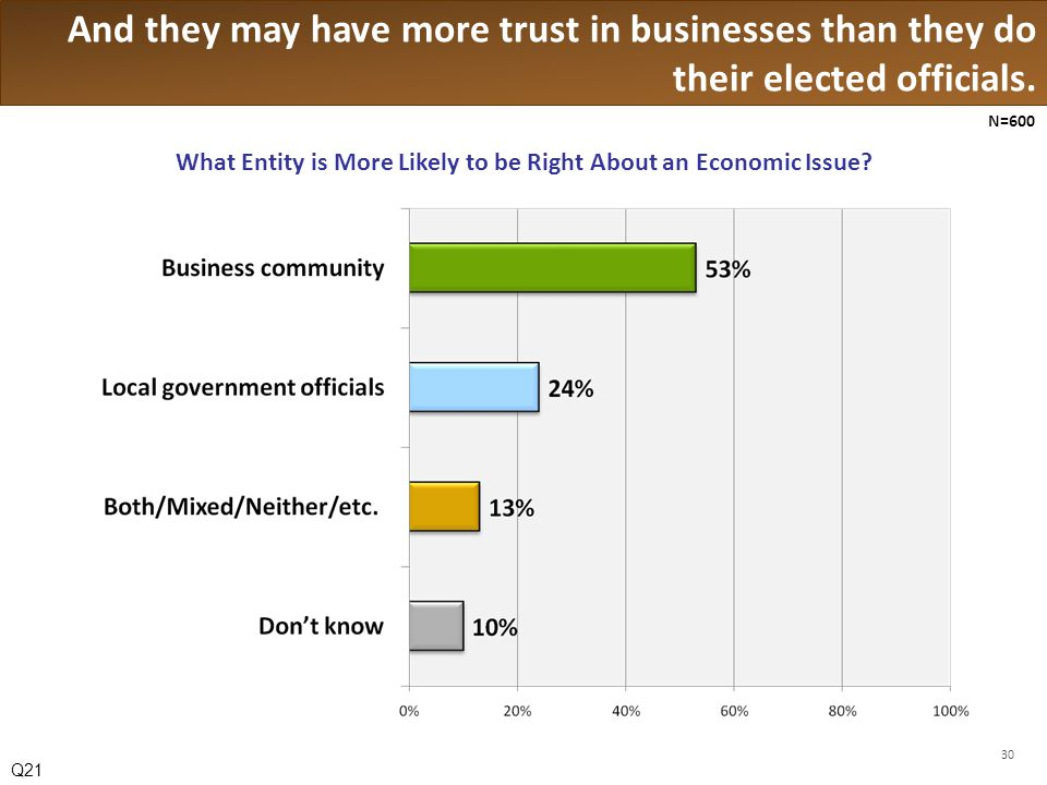 And they may have more trust in businesses than they do their elected officials.