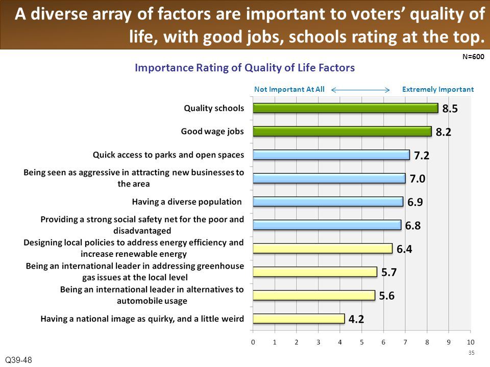 A diverse array of factors are important to voters quality of life, with good jobs, schools rating at the top.