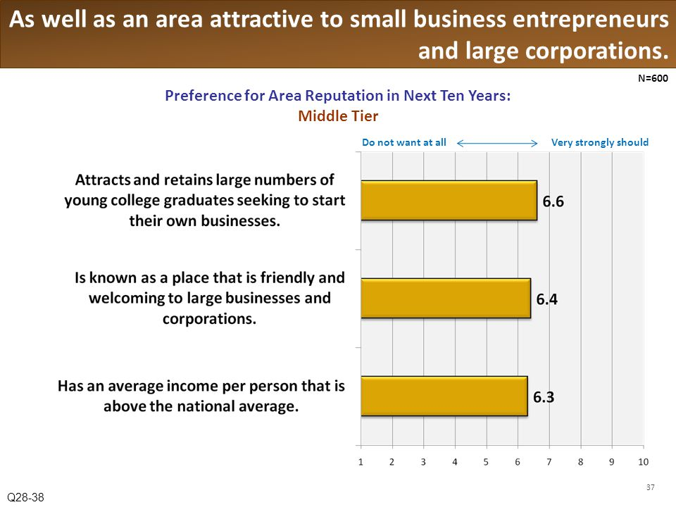 As well as an area attractive to small business entrepreneurs and large corporations.