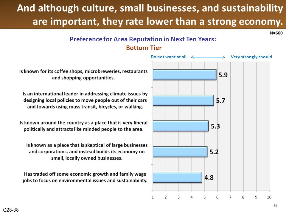 And although culture, small businesses, and sustainability are important, they rate lower than a strong economy.