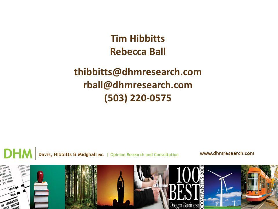 www.dhmresearch.com Tim Hibbitts Rebecca Ball thibbitts@dhmresearch.com rball@dhmresearch.com (503) 220-0575