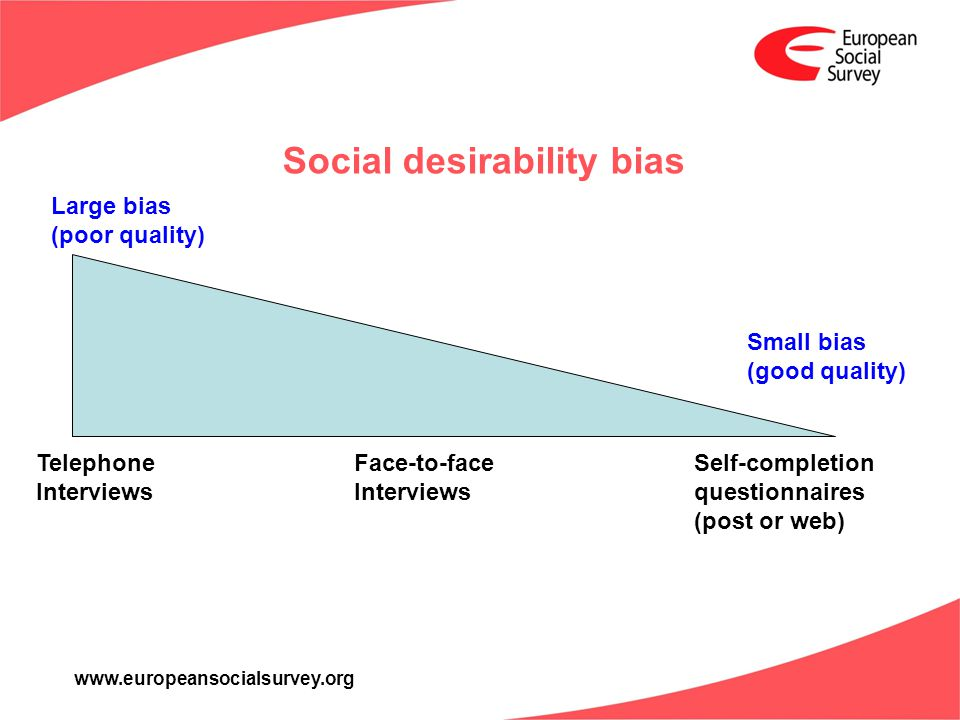 www.europeansocialsurvey.org Social desirability bias Large bias (poor quality) Small bias (good quality) Telephone Interviews Face-to-face Interviews Self-completion questionnaires (post or web)