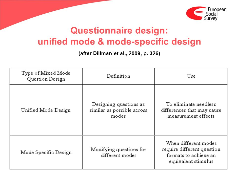www.europeansocialsurvey.org Questionnaire design: unified mode & mode-specific design (after Dillman et al., 2009, p.