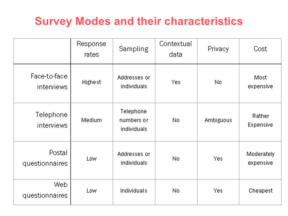www.europeansocialsurvey.org Survey Modes and their characteristics