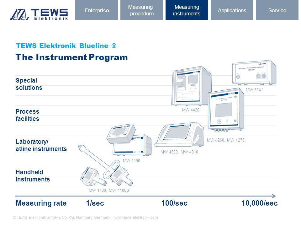 © TEWS Elektronik GmbH & Co. KG, Hamburg, Germany | www.tews-elektronik.com Measuring rate1/sec100/sec 10,000/sec MW 1100, MW 1100S Special solutions