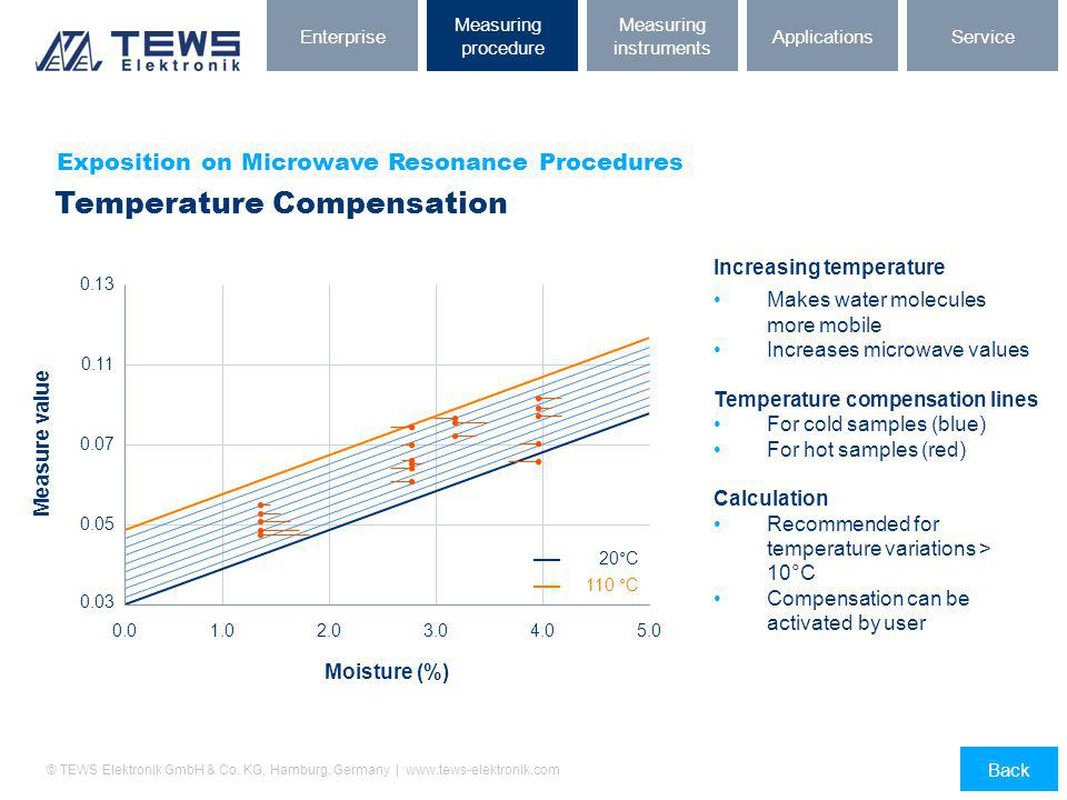 © TEWS Elektronik GmbH & Co. KG, Hamburg, Germany | www.tews-elektronik.com Exposition on Microwave Resonance Procedures Temperature Compensation Mois