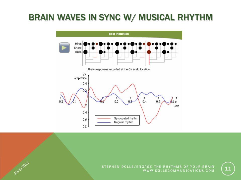 BRAIN WAVES IN SYNC W/ MUSICAL RHYTHM STEPHEN DOLLE/ENGAGE THE RHYTHMS OF YOUR BRAIN WWW.DOLLECOMMUNICATIONS.COM 11 10/5/2011