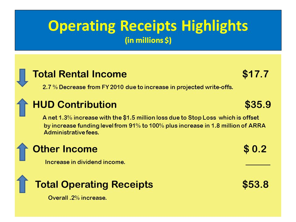 Operating Receipts Highlights (in millions $) Total Rental Income $17.7 2.7 % Decrease from FY 2010 due to increase in projected write-offs.