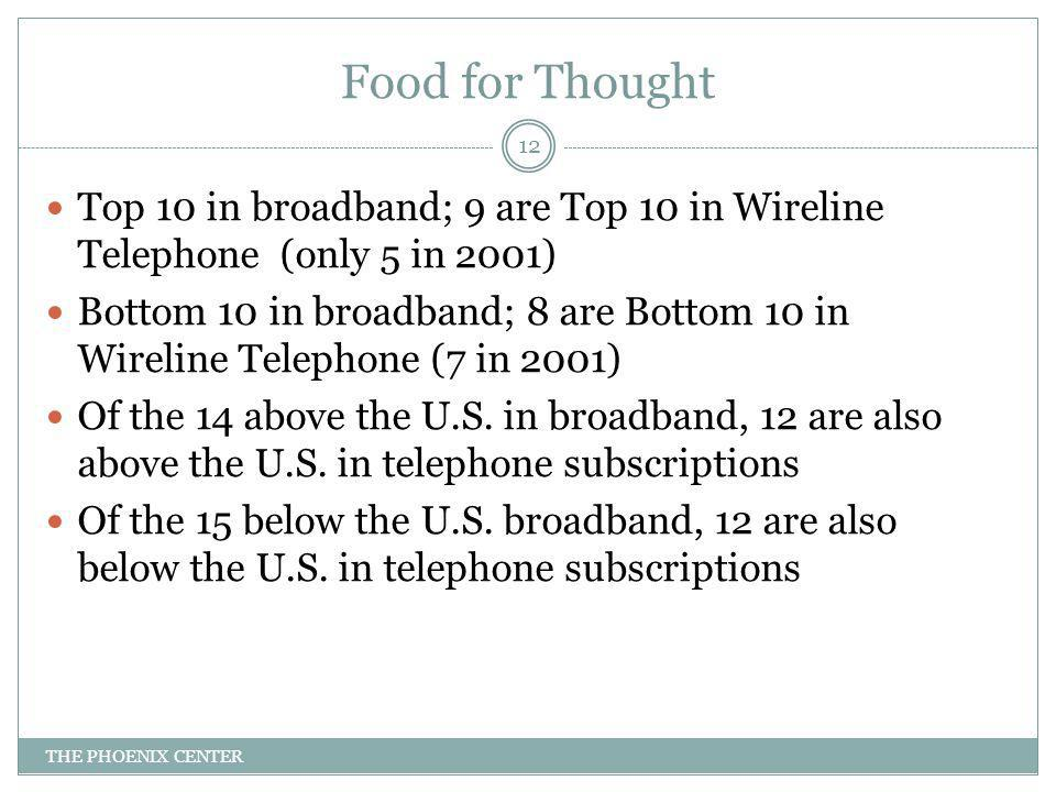 Food for Thought Top 10 in broadband; 9 are Top 10 in Wireline Telephone (only 5 in 2001) Bottom 10 in broadband; 8 are Bottom 10 in Wireline Telephone (7 in 2001) Of the 14 above the U.S.