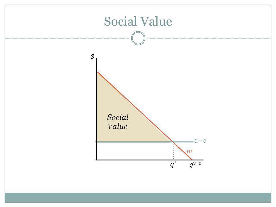 Social Value w c - e $ q*q* Social Value q v=0