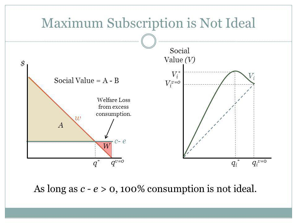 Maximum Subscription is Not Ideal As long as c - e > 0, 100% consumption is not ideal.