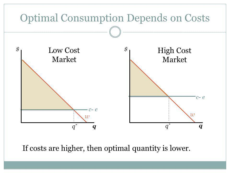 Optimal Consumption Depends on Costs If costs are higher, then optimal quantity is lower.