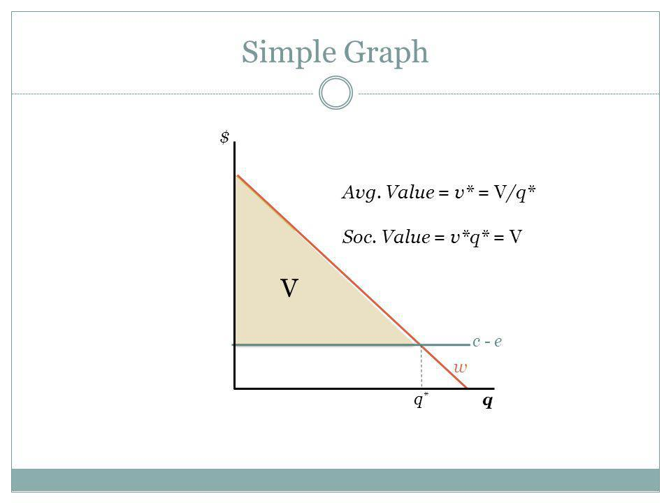 Simple Graph w c - e $ q*q* Avg. Value = v* = V/q* Soc. Value = v*q* = V q V