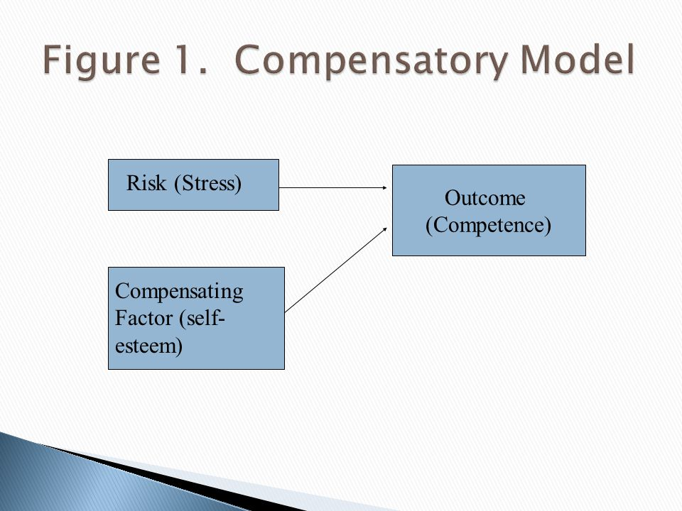 Risk (Stress) Compensating Factor (self- esteem) Outcome (Competence)