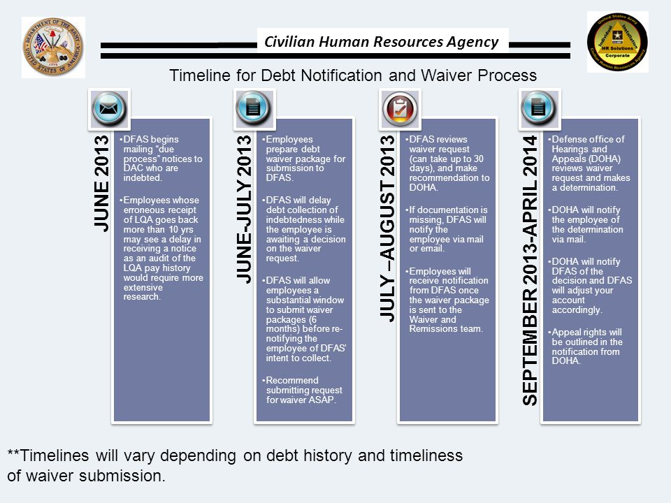 Civilian Human Resources Agency JUNE 2013 DFAS begins mailing due process notices to DAC who are indebted.