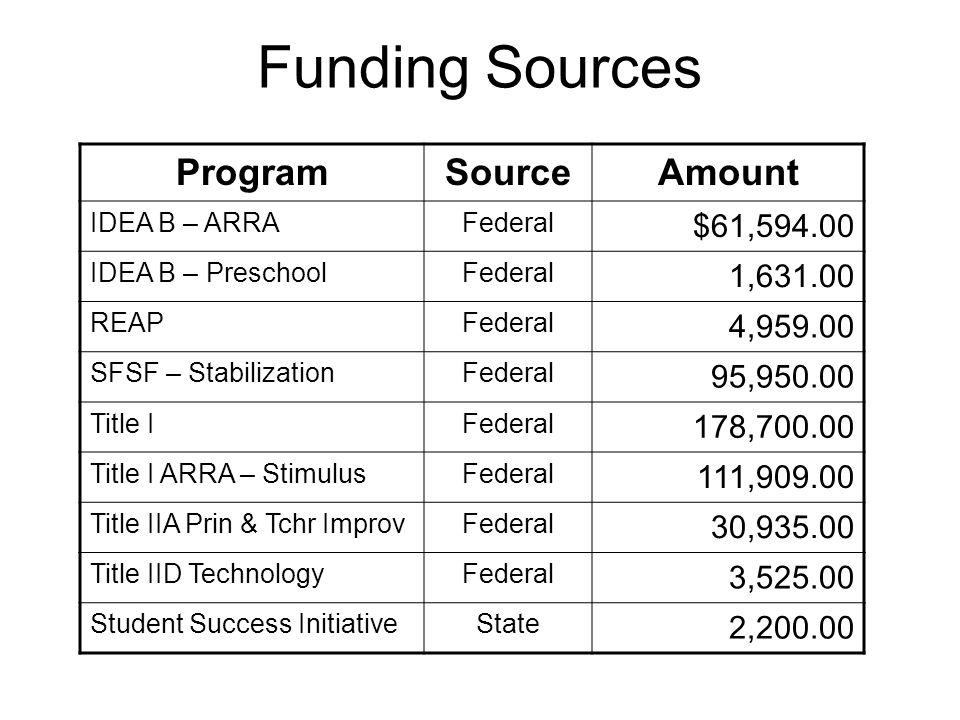 Funding Sources ProgramSourceAmount IDEA B – ARRAFederal $61,594.00 IDEA B – PreschoolFederal 1,631.00 REAPFederal 4,959.00 SFSF – StabilizationFedera