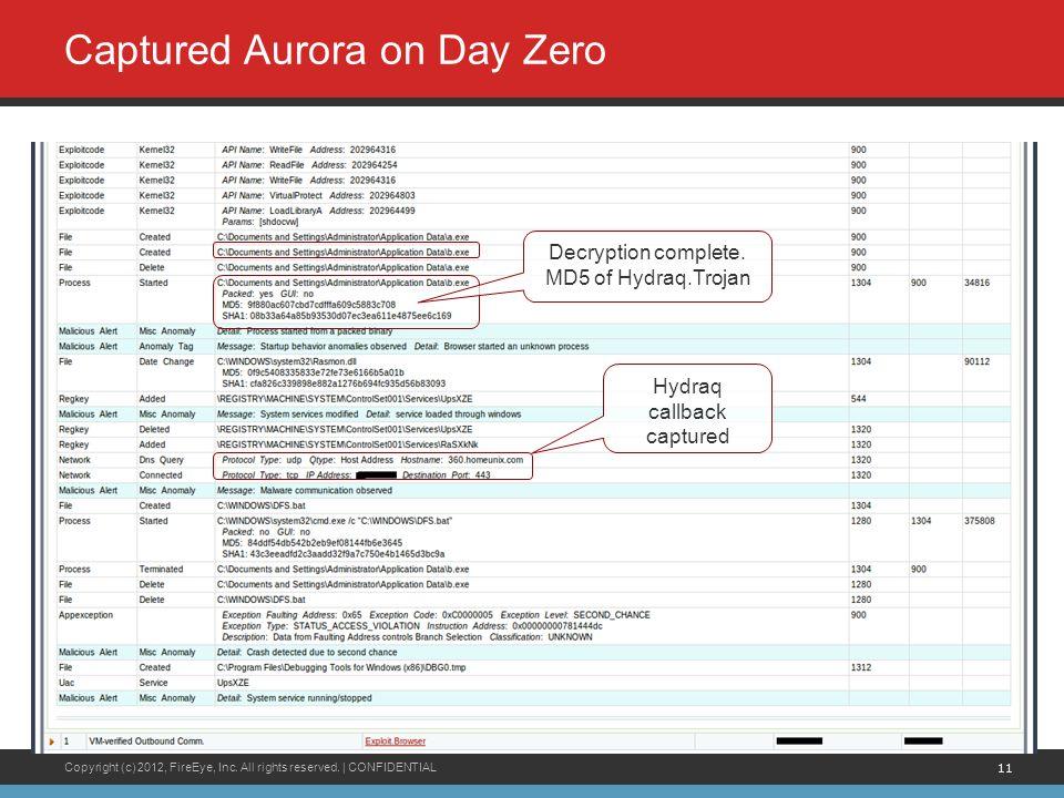 Copyright (c) 2012, FireEye, Inc. All rights reserved. | CONFIDENTIAL 11 Captured Aurora on Day Zero Decryption complete. MD5 of Hydraq.Trojan Hydraq