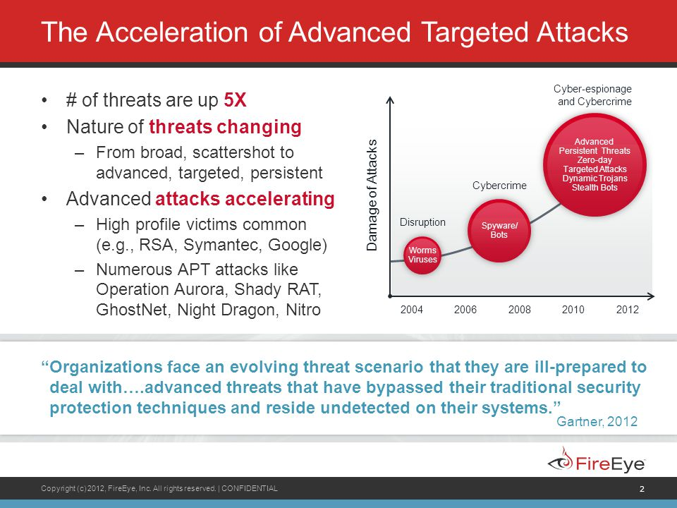 Copyright (c) 2012, FireEye, Inc. All rights reserved. | CONFIDENTIAL 2 The Acceleration of Advanced Targeted Attacks # of threats are up 5X Nature of