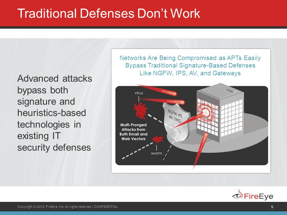Copyright (c) 2012, FireEye, Inc. All rights reserved. | CONFIDENTIAL 5 Traditional Defenses Dont Work Advanced attacks bypass both signature and heur