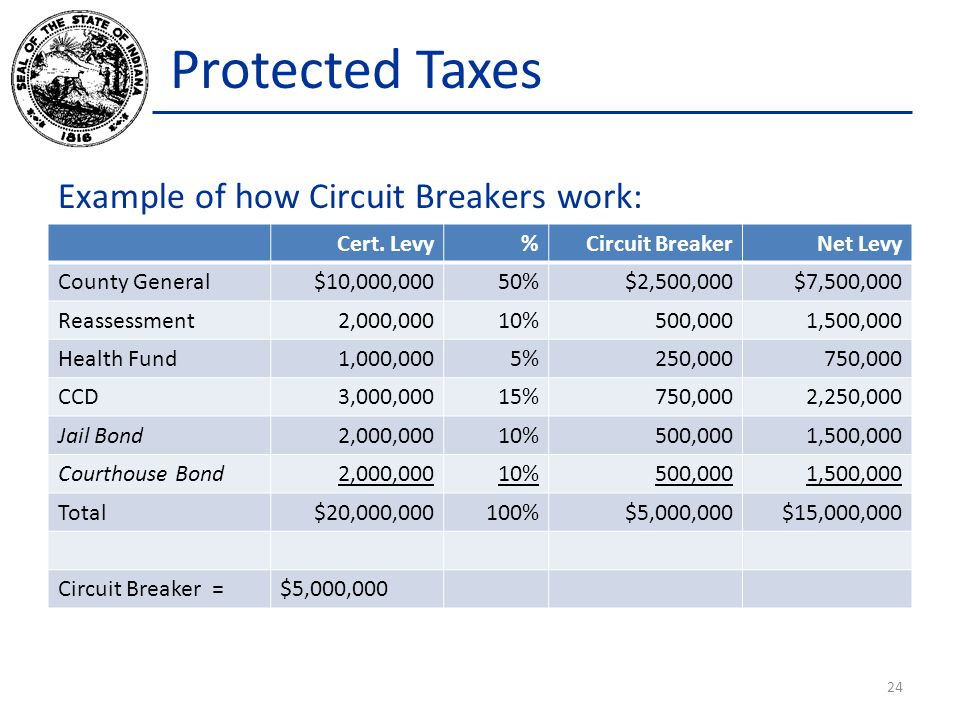 Protected Taxes Example of how Circuit Breakers work: 24 Cert.