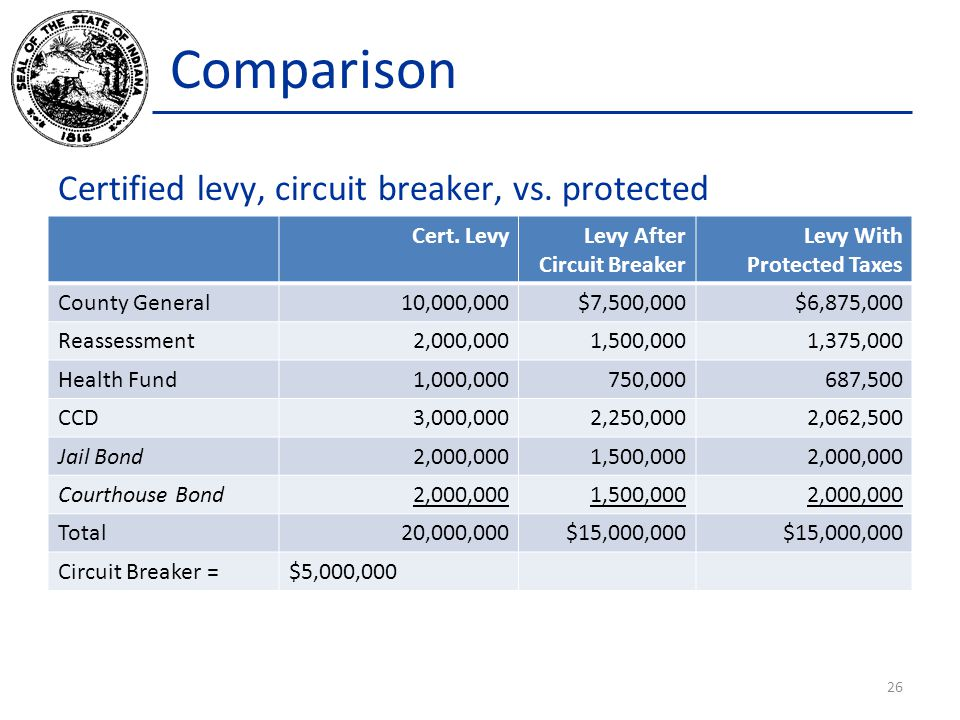 Comparison Certified levy, circuit breaker, vs. protected 26 Cert. LevyLevy After Circuit Breaker Levy With Protected Taxes County General10,000,000$7