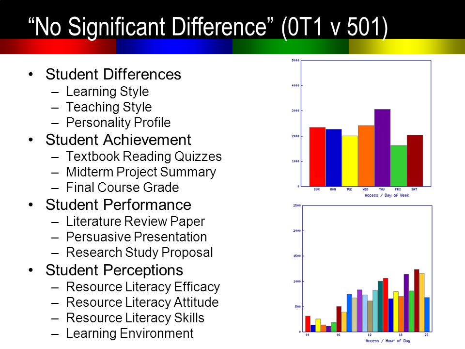 No Significant Difference (0T1 v 501) Student Differences –Learning Style –Teaching Style –Personality Profile Student Achievement –Textbook Reading Q