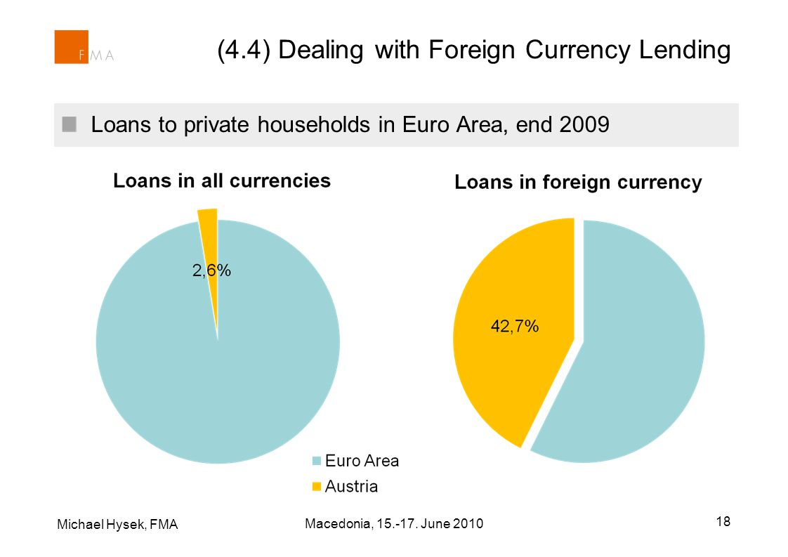 Michael Hysek, FMA 18 Loans to private households in Euro Area, end 2009 (4.4) Dealing with Foreign Currency Lending Macedonia, 15.-17. June 2010