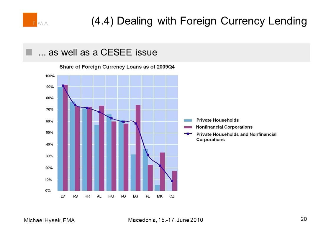 (4.4) Dealing with Foreign Currency Lending... as well as a CESEE issue Michael Hysek, FMA Macedonia, 15.-17. June 2010 20