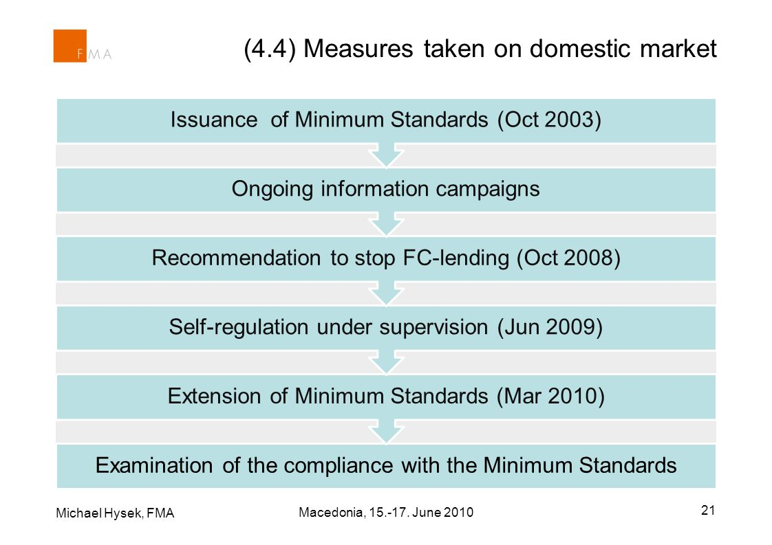 Examination of the compliance with the Minimum Standards Extension of Minimum Standards (Mar 2010) Self-regulation under supervision (Jun 2009) Recommendation to stop FC-lending (Oct 2008) Ongoing information campaigns Issuance of Minimum Standards (Oct 2003) (4.4) Measures taken on domestic market Michael Hysek, FMA 21 Macedonia, 15.-17.