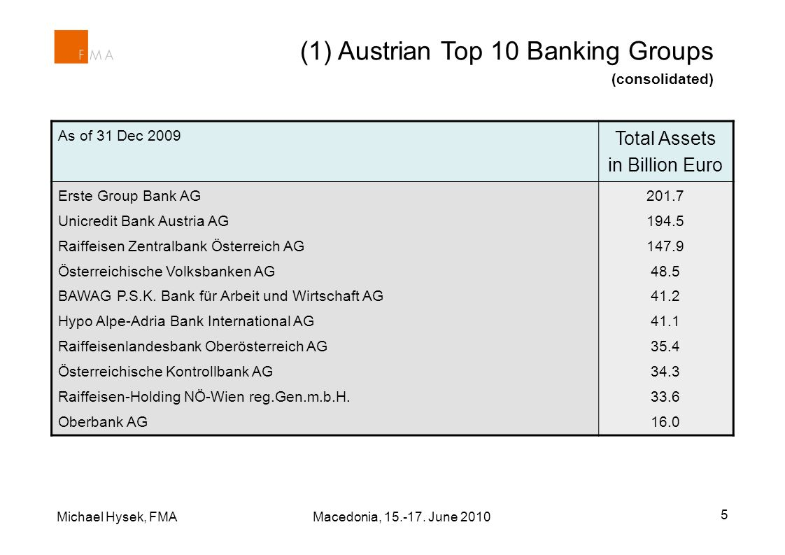 Michael Hysek, FMA Macedonia, 15.-17. June 2010 5 (1) Austrian Top 10 Banking Groups (consolidated) As of 31 Dec 2009 Total Assets in Billion Euro Ers